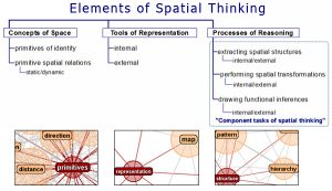 Elements of Spatial Thinking