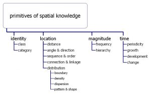 Primitives of Spatial Knowledge